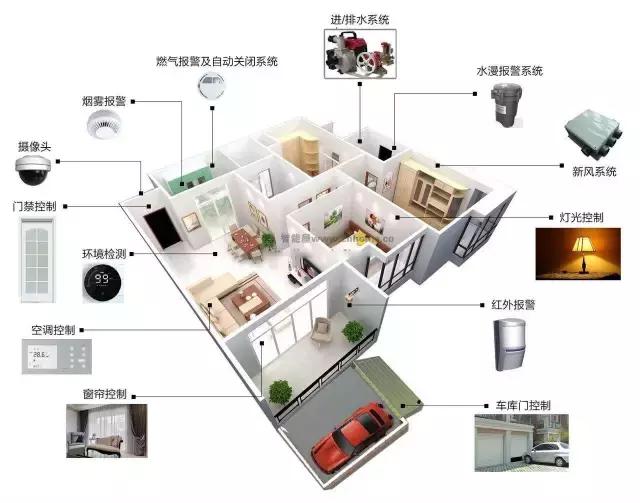 带你认识最全的全宅智能家居系统(图文)