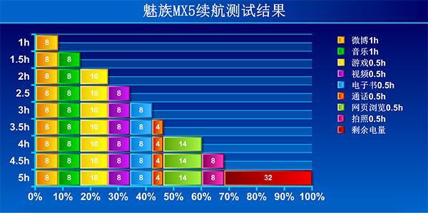 魅族MX5入门一个月:不堆主要参数 仅仅说说用机体会!
