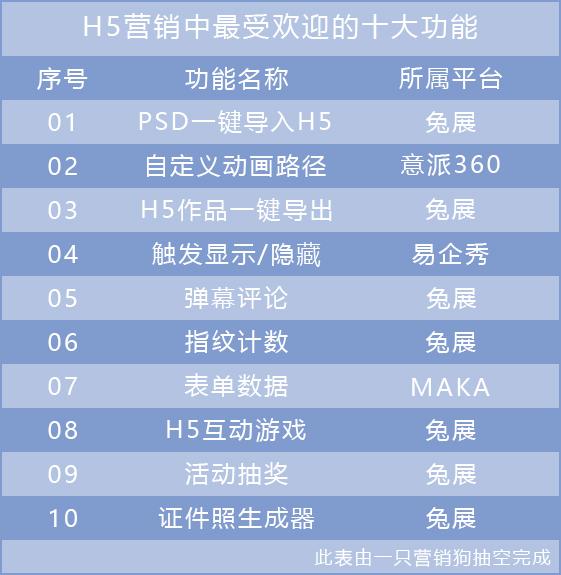 企业H5营销中最受欢迎的十大功能