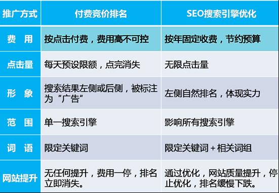 企业网站seo优化的目标有哪些?