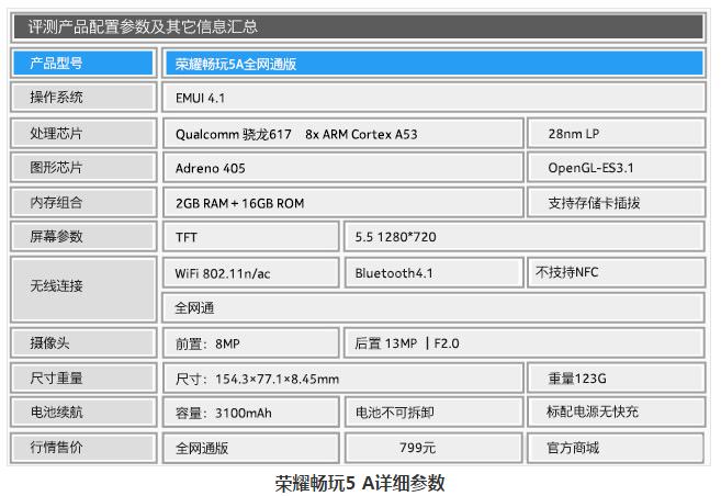 荣耀畅玩5A入门初玩,超性价比高决战千元手机销售市场
