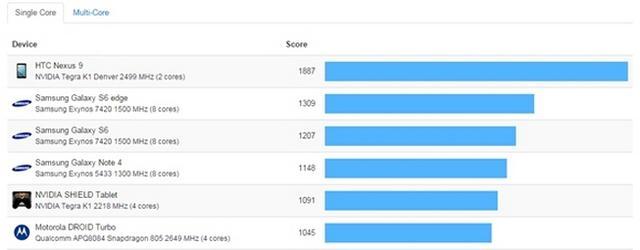 特性爆棚领跑安卓系统一年,苹果iPhone6s功能测试