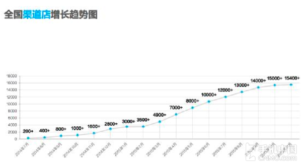 新起航 魅族手机第2000家经销店入户深圳