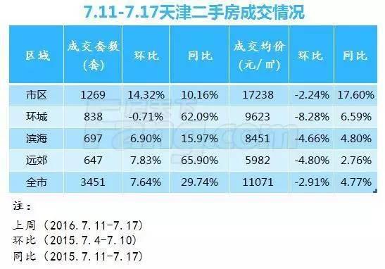 上周津全市成交3910套 环城成交量同比涨达126.28%