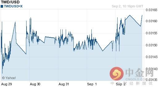 新台币兑美元汇率今日走势-09月05日新台币兑美元汇率今日汇率
