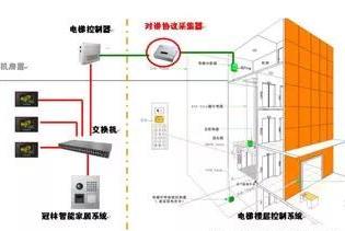 数字楼宇对讲与电梯联动(梯控)的一体化解决方案