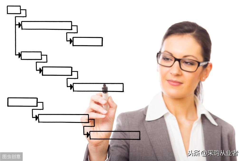 7大管理工具,500强企业都这么用