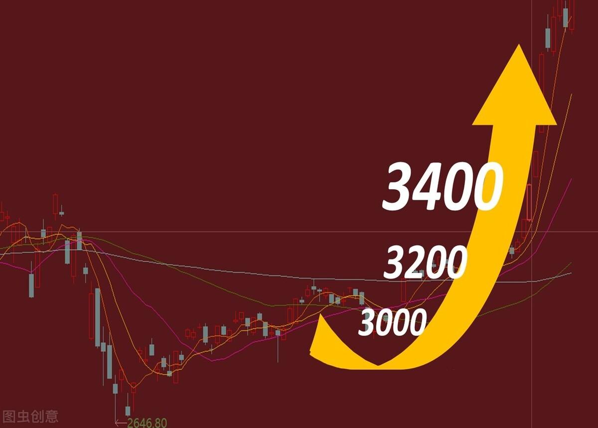 """本周市场反弹,下周能否延续""""强势""""?"""