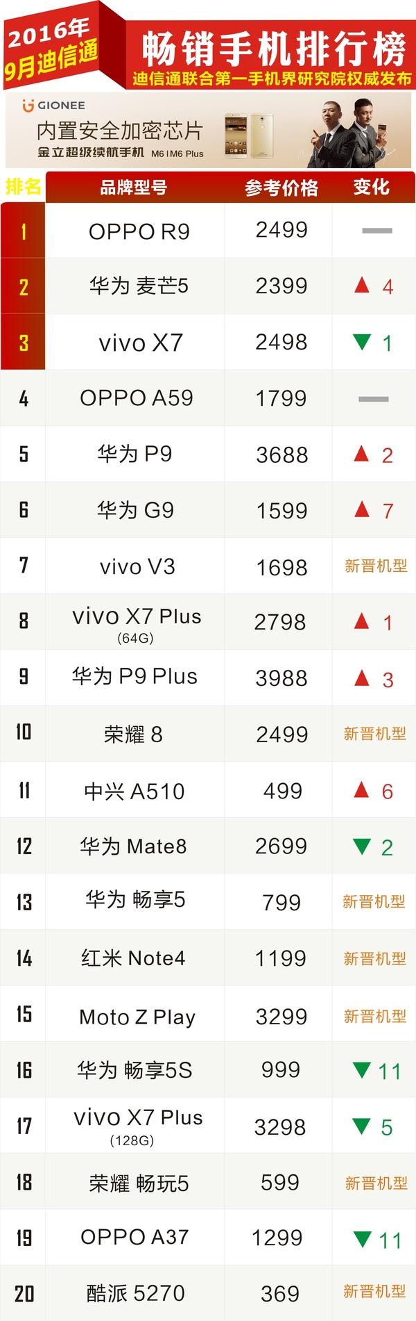 九月份迪信通热销手机排行榜:iPhone 7未入选