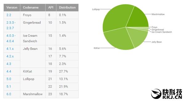 史上最牛快:iOS 10覆盖率已达66.7%