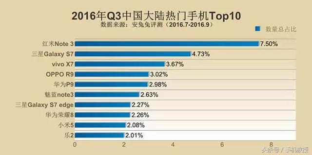 2016最火爆的手机排行,你的排几名?