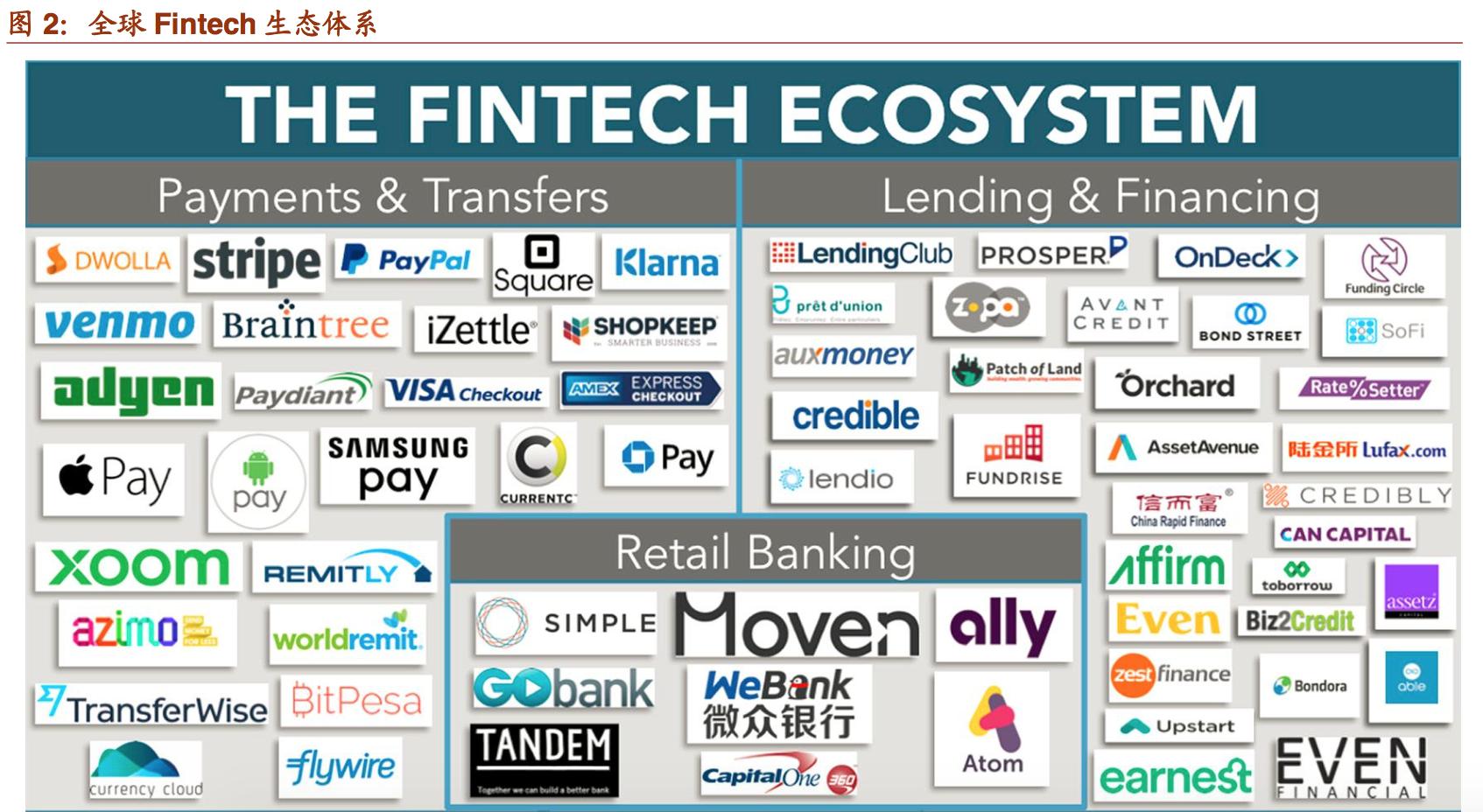 全解析: Fintech金融科技是什么?