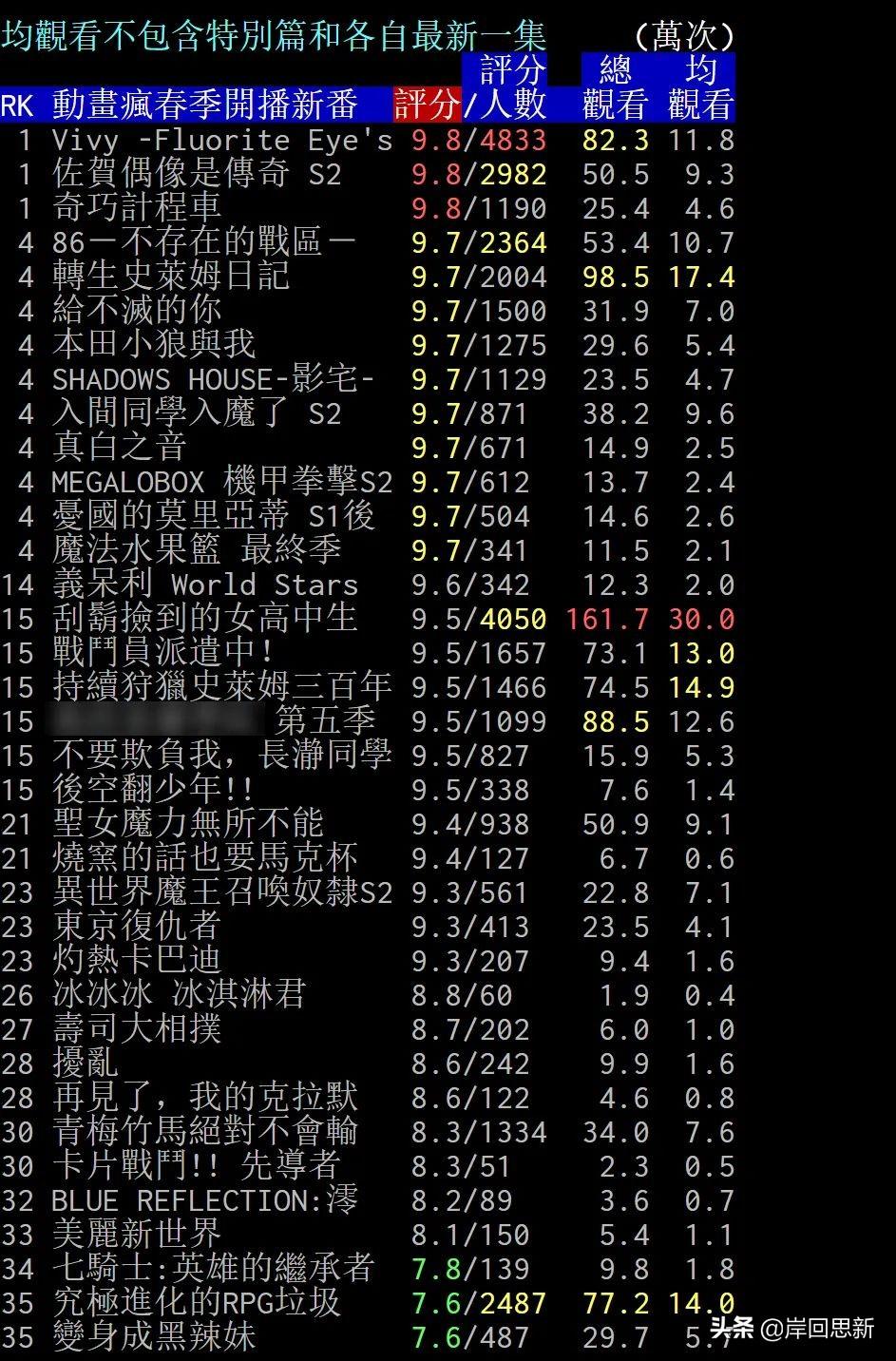 春季新番台灣人氣排名:霸權番是剃須!薇薇只贏在評分上?