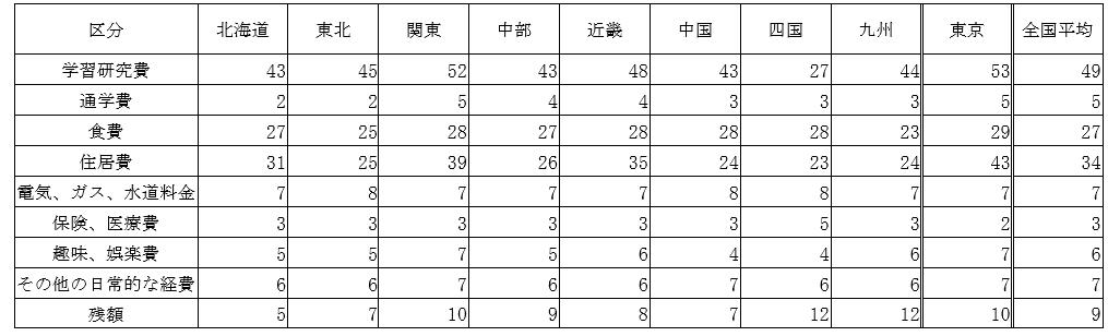 让大数据说话!在日本留学到底要花多少钱?