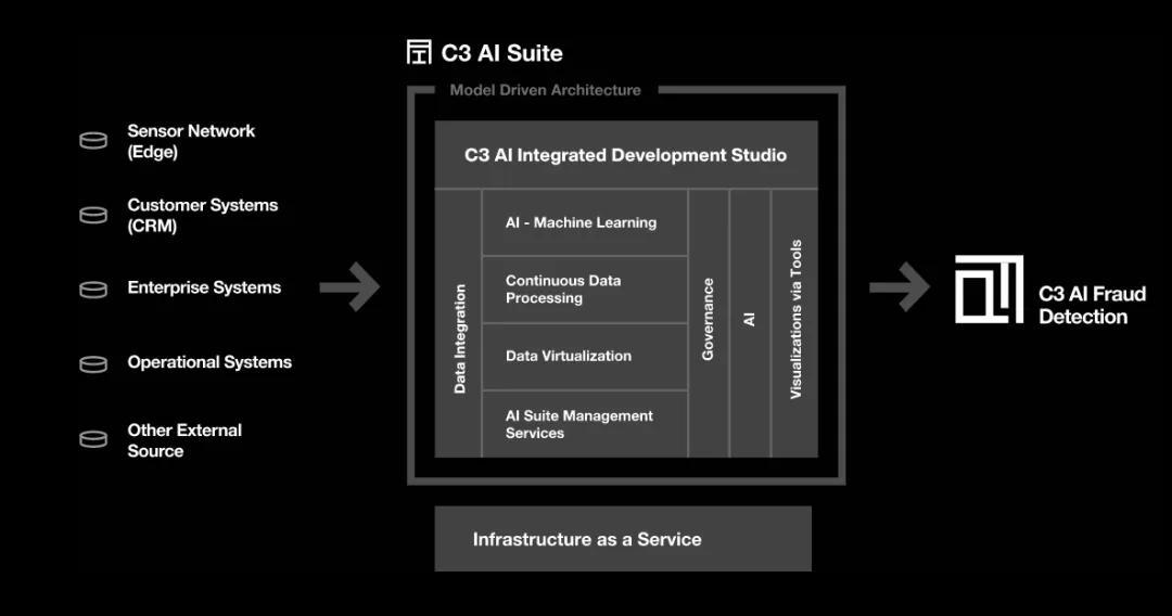 石油土豪扩充数字化俱乐部,联手专业玩家发起开放AI能源计划