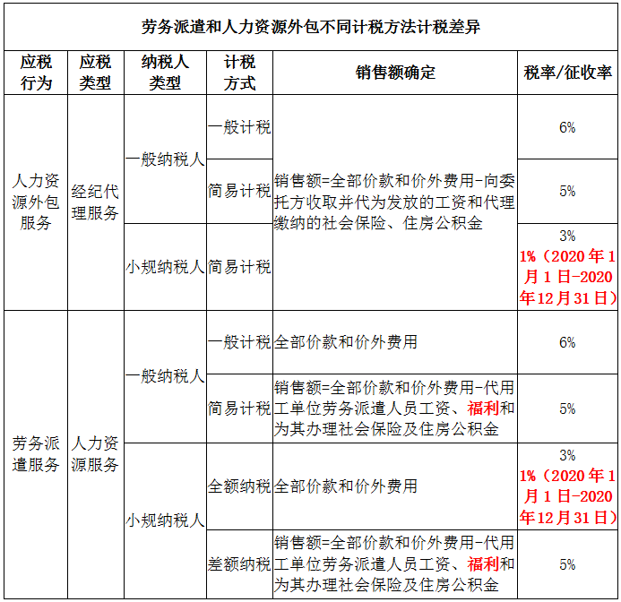 小碟云:劳务派遣和人力资源外包计税的差异