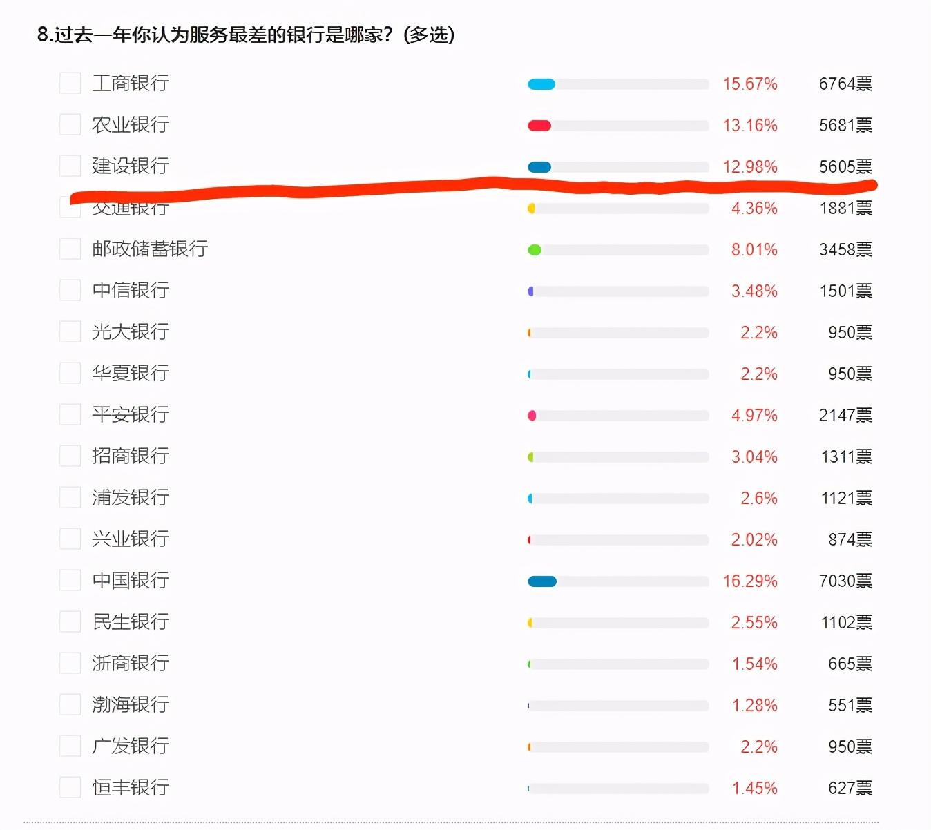 凤凰315银行调查:建行泄露客户隐私 诱导客户信用卡强行扣费