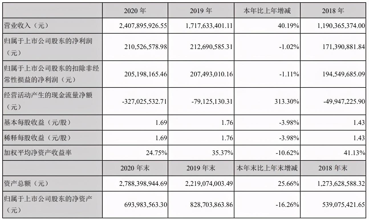 腾讯字节对阵之下的网文公司2020:阅文一年收入85亿元,掌阅20亿
