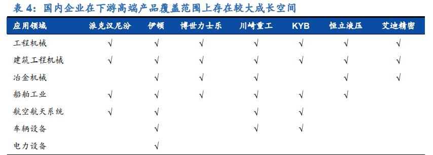 液压设备行业深度报告:进口替代加速,国产液压龙头崛起
