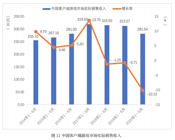 上半年,中国游戏收入规模逼近1400亿元,网络游戏用户数近6.6亿