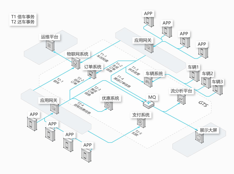 微服务架构下分布式事务解决方案