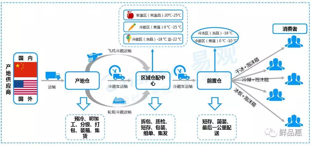生鲜电商商业模式及盈利之路