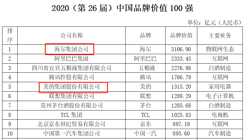2020《中国品牌价值100强》:家电业海尔第1、美的第5