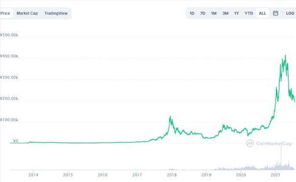 加密货币市值腰斩,币圈真的没人了吗?