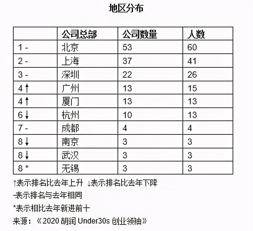 快快网络CEO林思弘蝉联2020胡润Under30s创业领袖
