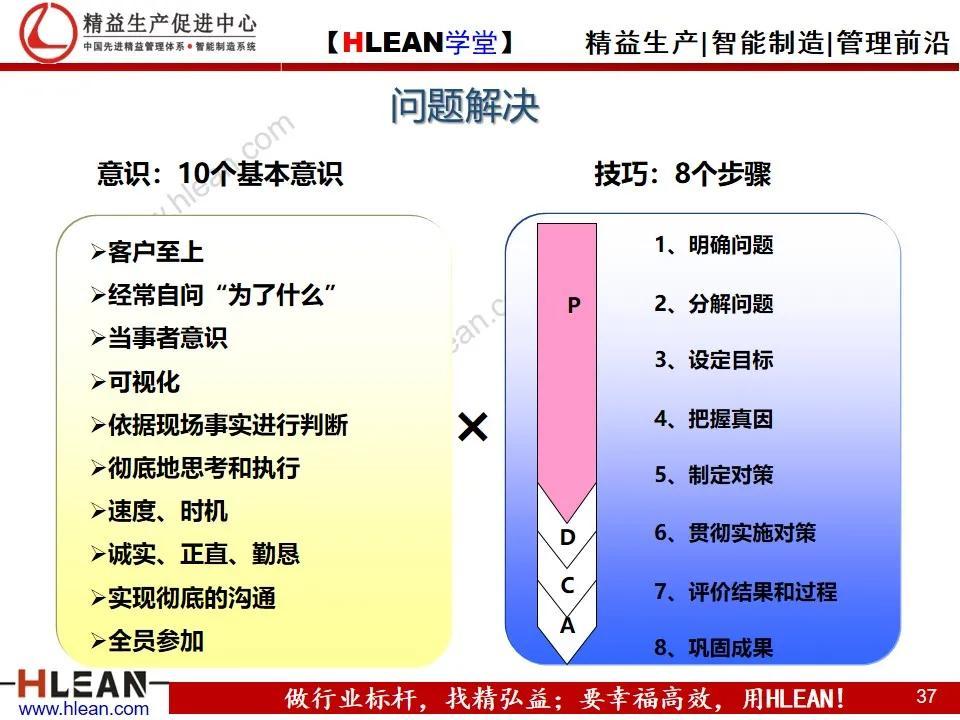「精益学堂」丰田问题解决法