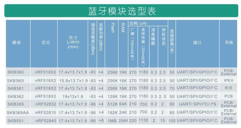 太阳能智能照明系统的蓝牙模块怎么选?_SKYLAB 4.2/5.0蓝牙模块