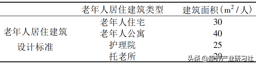 在中国怎么玩转养老社区:规模控制与服务构建