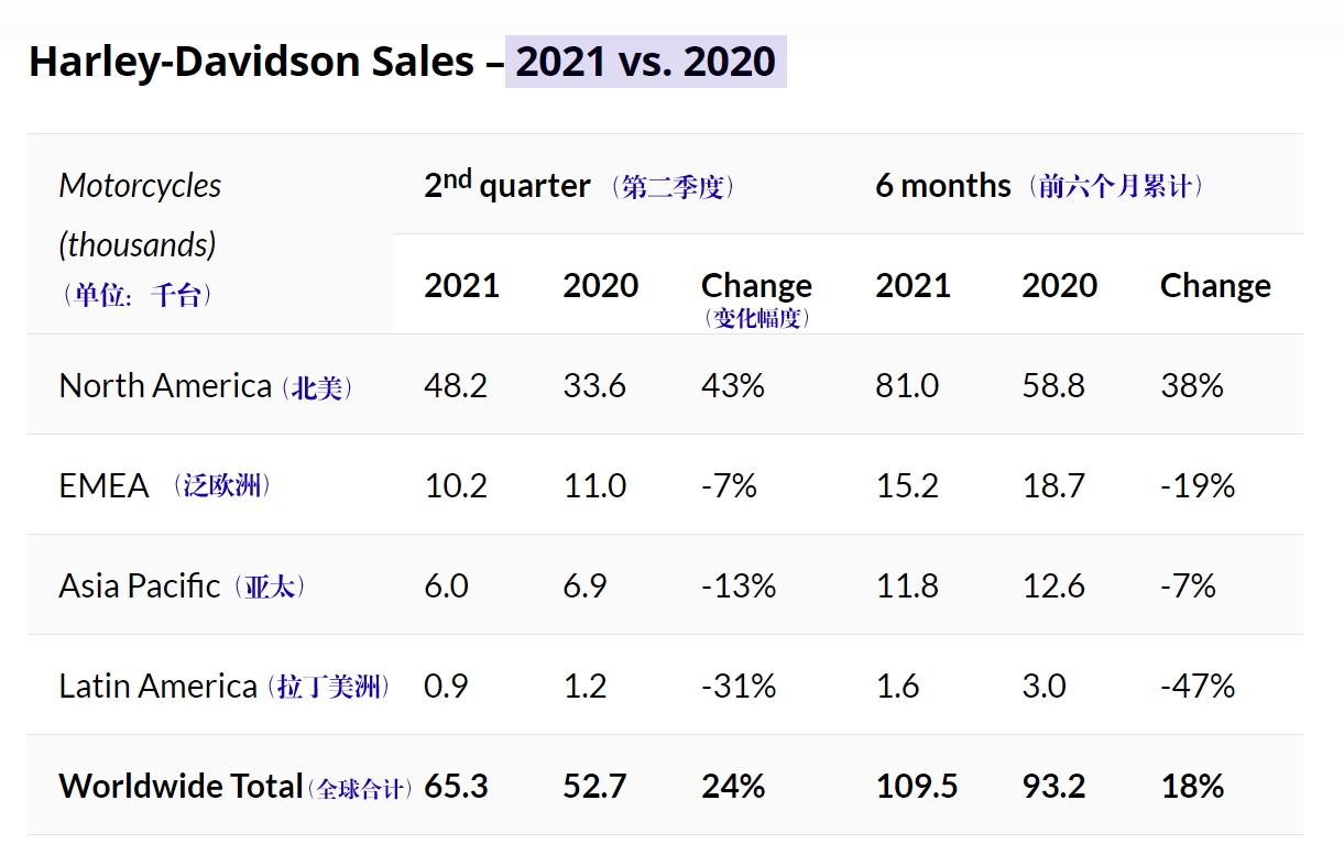 哈雷摩托發布 2021 第二季度銷售業績