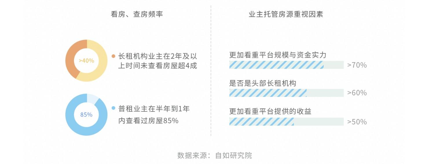 """以""""新方良药""""解""""沉疴痼疾"""",自如推""""无差价""""业主委托新模式或成市场问题新解"""