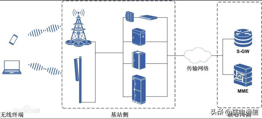 什么是宏基站、分布式基站、SDR基站、直放站