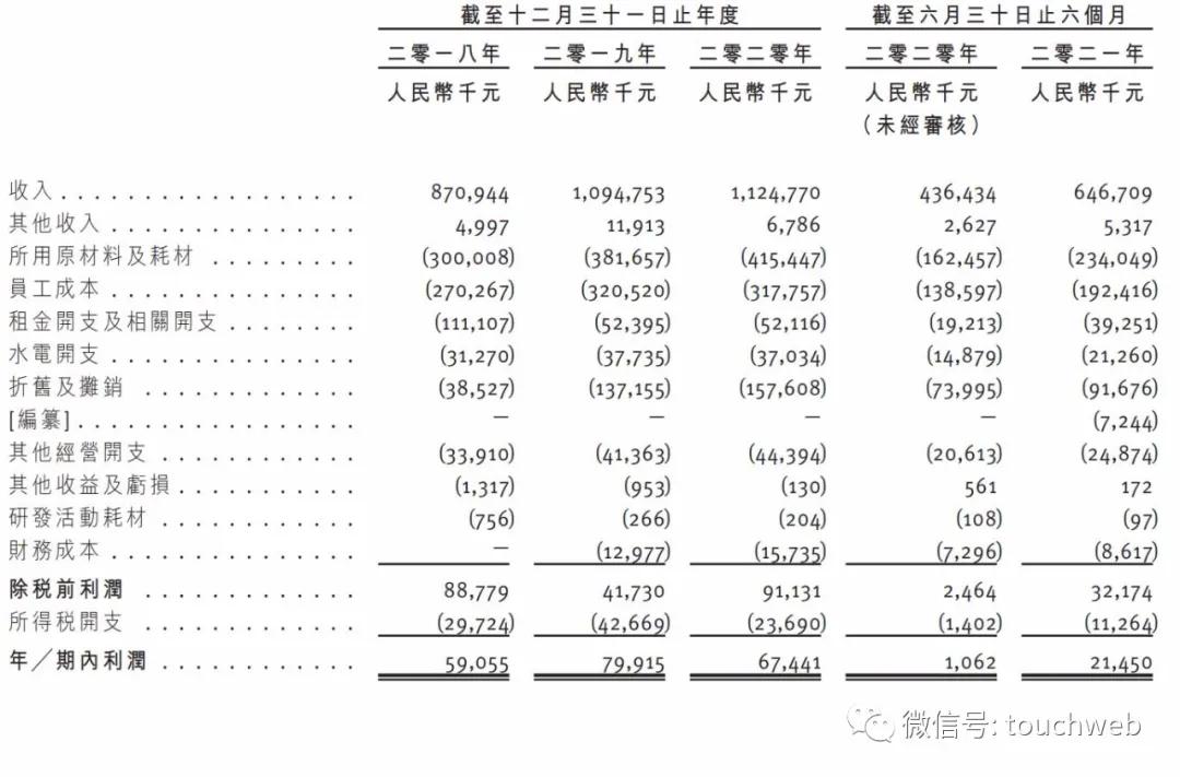 火鍋連鎖餐廳撈王沖刺港股:年營收11億 利潤同比降16%