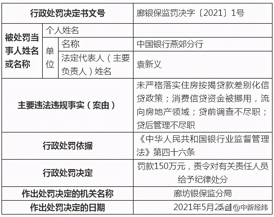 中国银行燕郊分行被罚150万元:消费信贷被挪用流向房市等