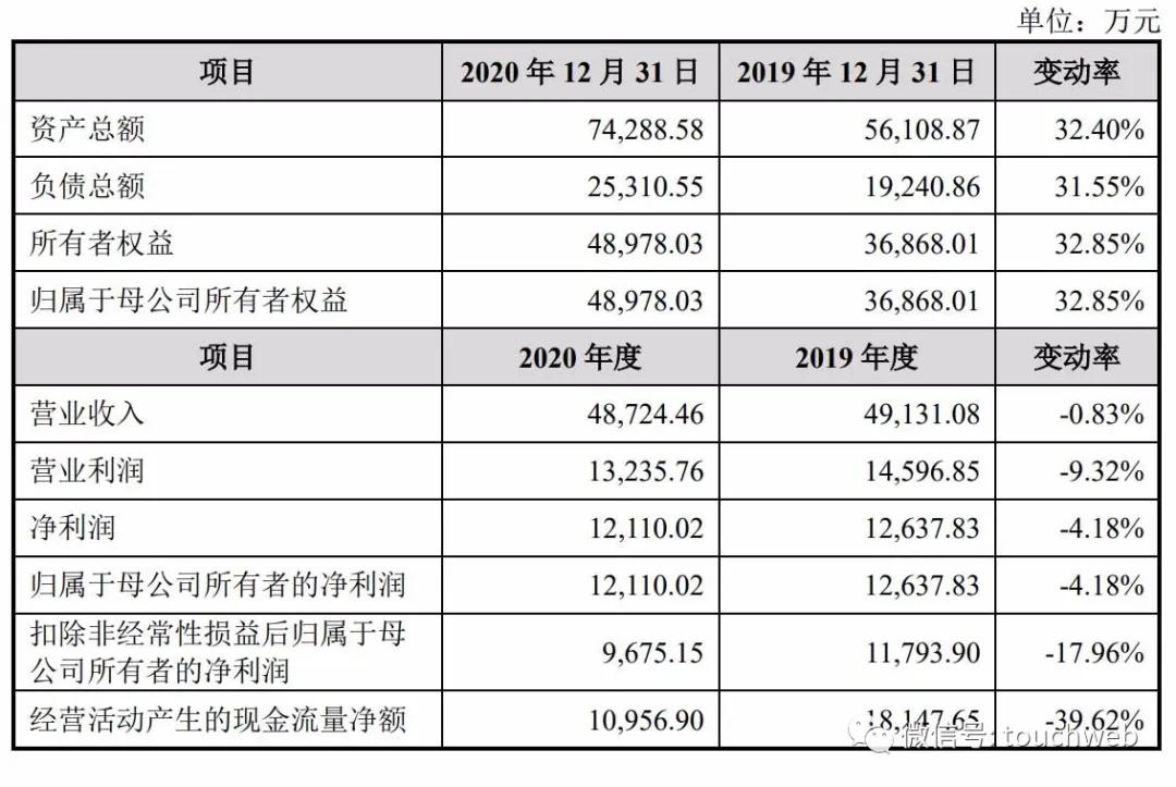 华恒生物科创板上市:市值41亿 郭恒华涉及17起民事诉讼