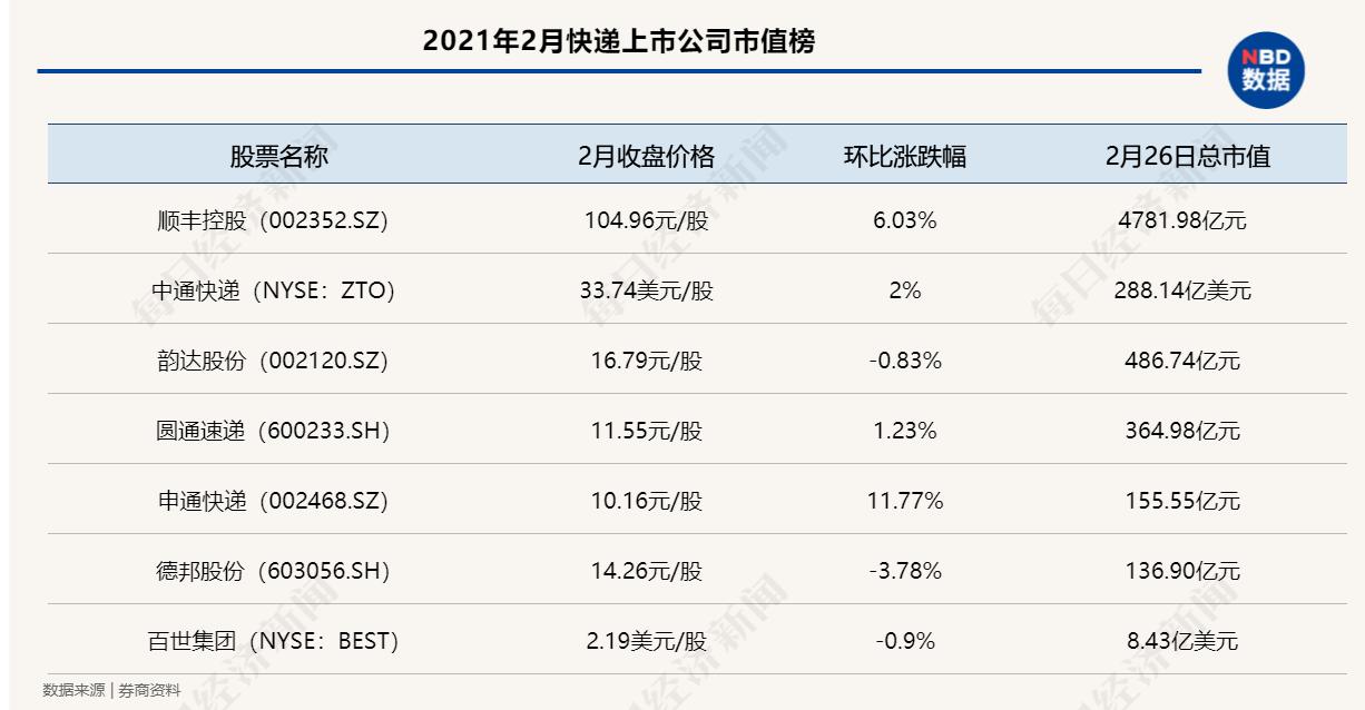 """中国快递物流健康监测报告 2月圆通、申通价格战趋缓 11家快递公司服务上""""黑榜"""""""