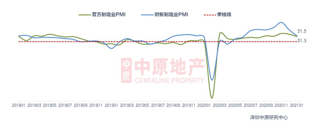1月月报 | 新房供应下滑 二手持续回升