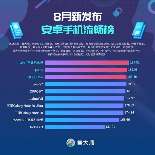 鲁大师发布最顺畅安卓机榜,小米手机最強旗舰级登上