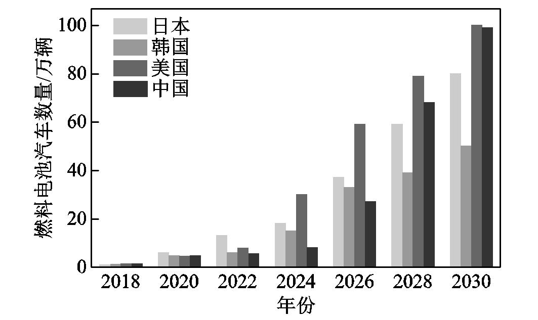 深度分析!氫能技術發展趨勢,產業前景可期