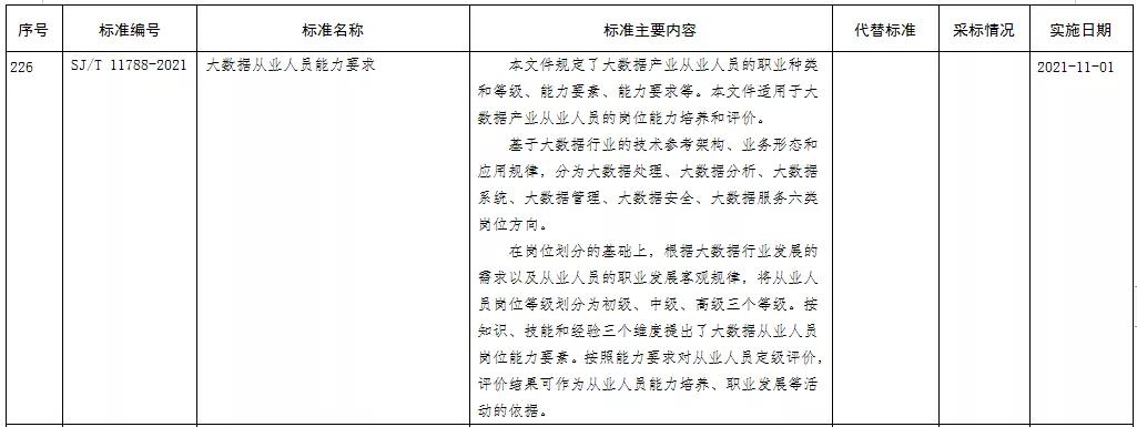 【协会动态】协会参编的 SJ/T 11788-2021《大数据从业人员能力要求》行业标准正式发布
