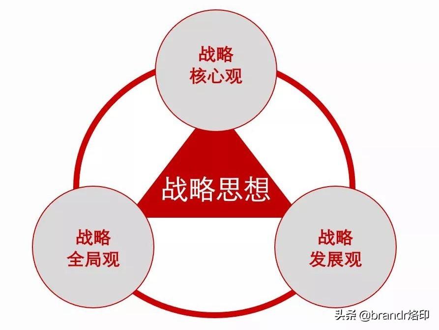 迈迪雄文:经典营销理论的战略思想发展