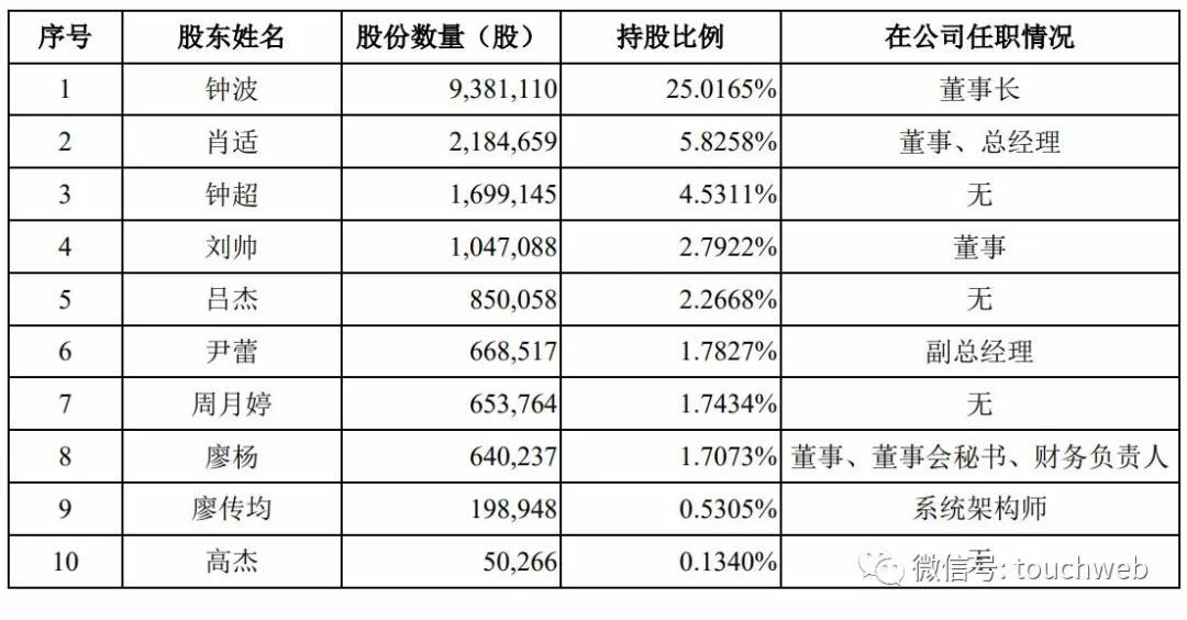 极米更新招股书:上半年营收11亿 百度为第二大股东