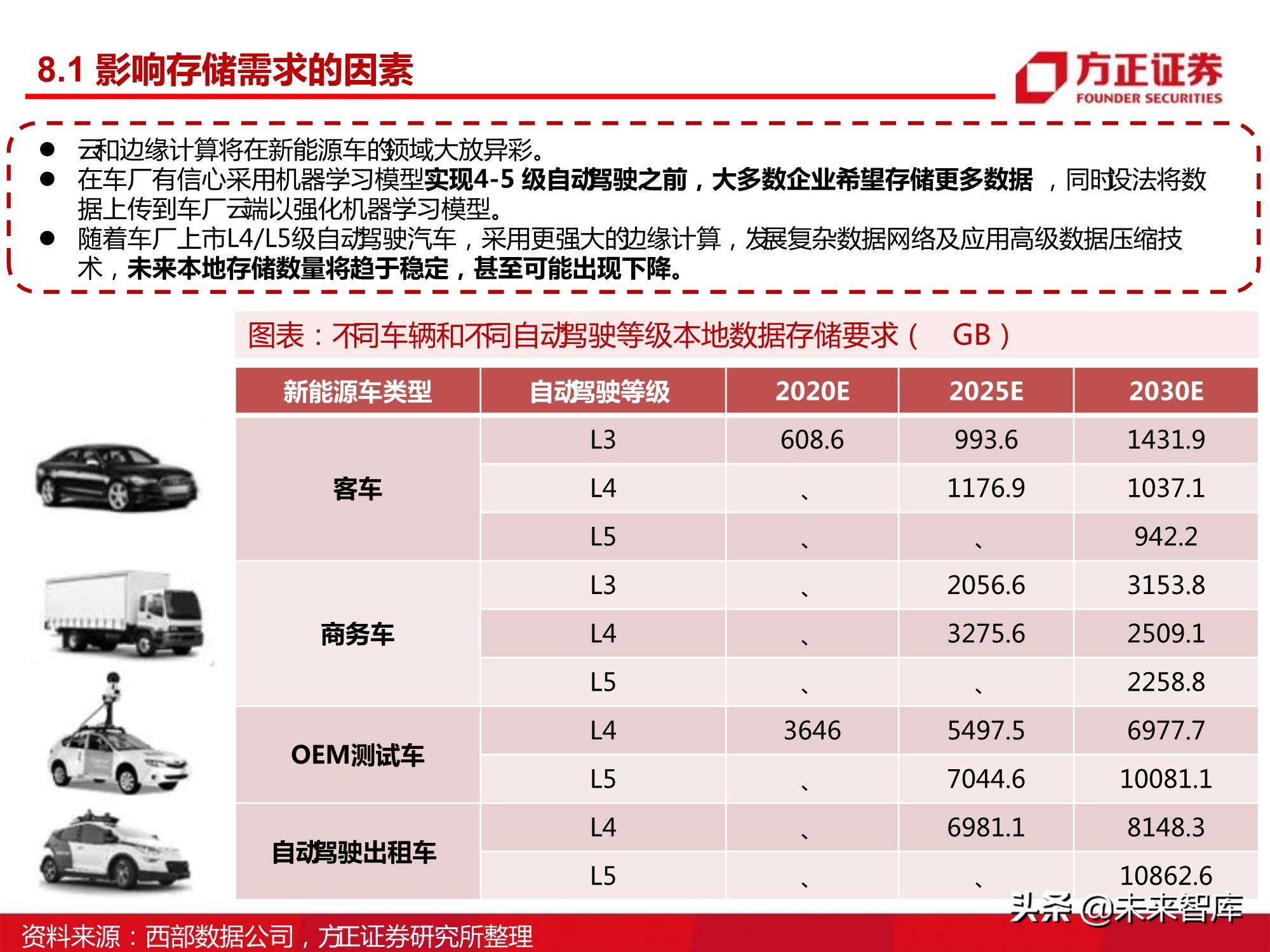 汽车半导体产业123页深度研究报告