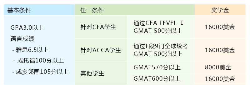CFA学员留美直通车 轻松获取1.6万美金奖学金