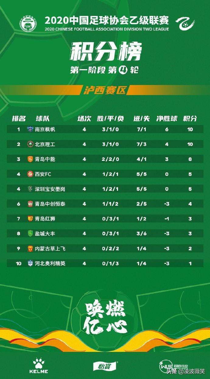 中乙官方最新积分榜:中能换帅赢德比升三甲,仅剩一支队尚未取分