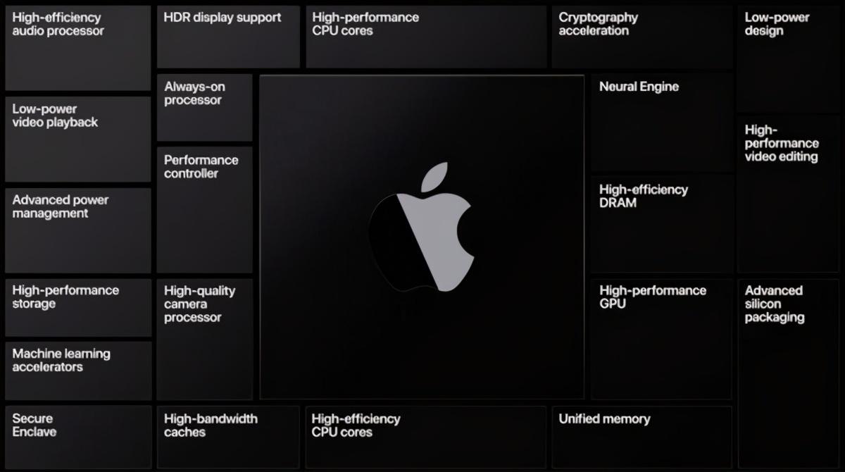 苹果新品发布会官宣!11月11日凌晨见证新Mac到来
