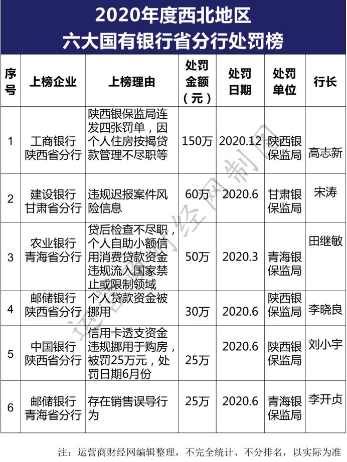 工行陕西分行行长马了解2020年西北地区银行处罚名单吗